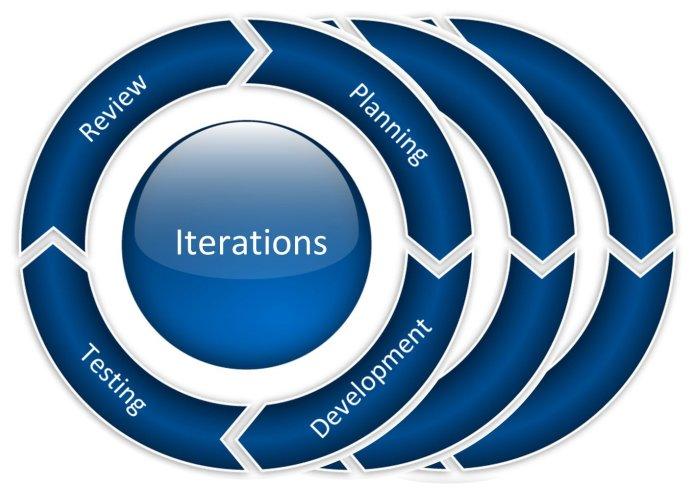 Agile Iteration