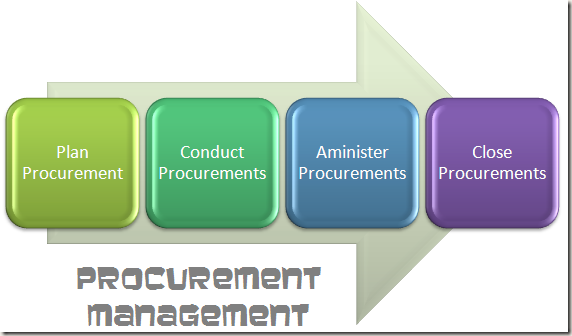 Procument Management Plan