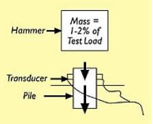 Pile Loading Test